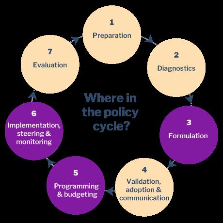 formulation_programming_implementation